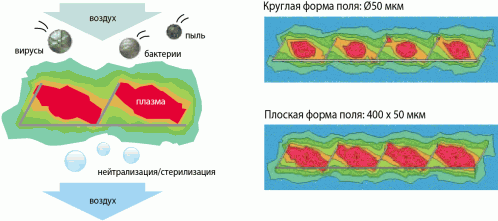плазменный ионизатор в кондиционере в Одессе продам